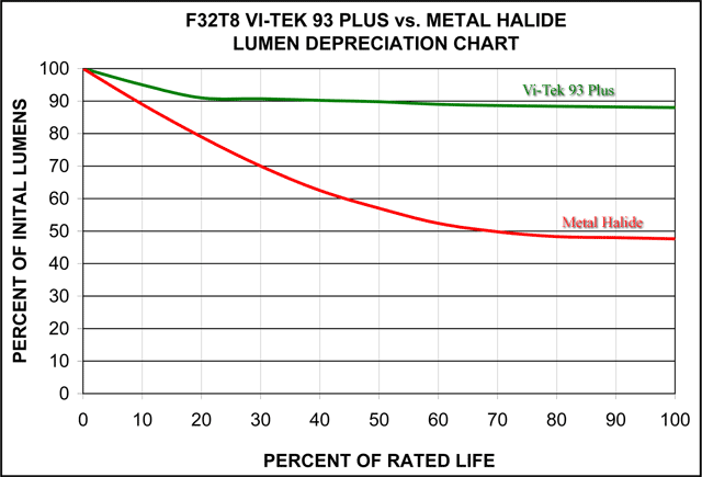 T8 Lumen Depreciation vs Metal Halide