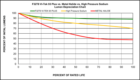 T8, Metal Halide, High Pressure Sodium Lumen Depreciation Graph